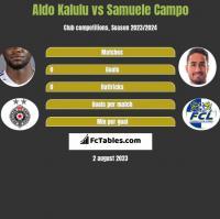 Aldo Kalulu vs Samuele Campo h2h player stats