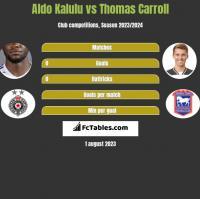 Aldo Kalulu vs Thomas Carroll h2h player stats