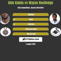 Aldo Kalulu vs Wayne Routledge h2h player stats