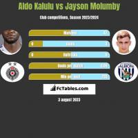 Aldo Kalulu vs Jayson Molumby h2h player stats