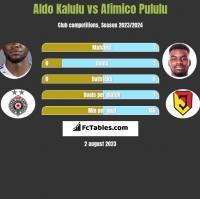 Aldo Kalulu vs Afimico Pululu h2h player stats