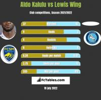 Aldo Kalulu vs Lewis Wing h2h player stats