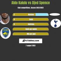 Aldo Kalulu vs Djed Spence h2h player stats