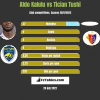 Aldo Kalulu vs Tician Tushi h2h player stats