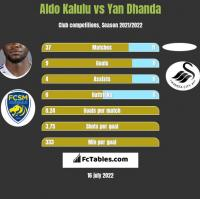 Aldo Kalulu vs Yan Dhanda h2h player stats
