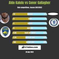 Aldo Kalulu vs Conor Gallagher h2h player stats