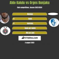 Aldo Kalulu vs Orges Bunjaku h2h player stats