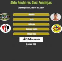 Aldo Rocha vs Alex Zendejas h2h player stats
