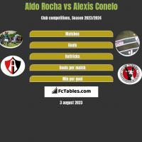 Aldo Rocha vs Alexis Conelo h2h player stats