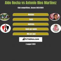 Aldo Rocha vs Antonio Rios Martinez h2h player stats