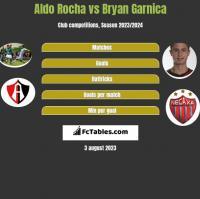 Aldo Rocha vs Bryan Garnica h2h player stats