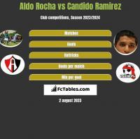 Aldo Rocha vs Candido Ramirez h2h player stats