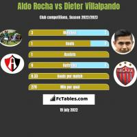 Aldo Rocha vs Dieter Villalpando h2h player stats