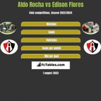 Aldo Rocha vs Edison Flores h2h player stats