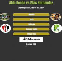 Aldo Rocha vs Elias Hernandez h2h player stats