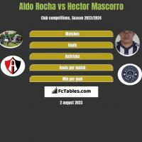 Aldo Rocha vs Hector Mascorro h2h player stats
