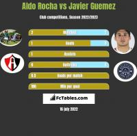 Aldo Rocha vs Javier Guemez h2h player stats