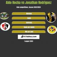 Aldo Rocha vs Jonathan Rodriguez h2h player stats