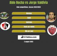 Aldo Rocha vs Jorge Valdivia h2h player stats