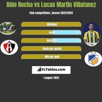 Aldo Rocha vs Lucas Martin Villafanez h2h player stats