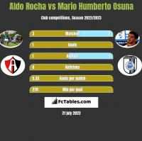 Aldo Rocha vs Mario Humberto Osuna h2h player stats