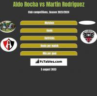 Aldo Rocha vs Martin Rodriguez h2h player stats