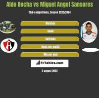 Aldo Rocha vs Miguel Angel Sansores h2h player stats