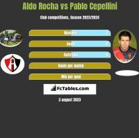 Aldo Rocha vs Pablo Cepellini h2h player stats