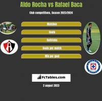 Aldo Rocha vs Rafael Baca h2h player stats