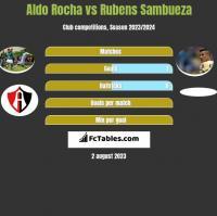Aldo Rocha vs Rubens Sambueza h2h player stats