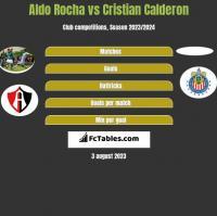 Aldo Rocha vs Cristian Calderon h2h player stats