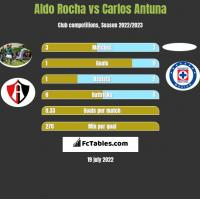 Aldo Rocha vs Carlos Antuna h2h player stats