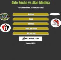 Aldo Rocha vs Alan Medina h2h player stats