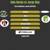 Aldo Rocha vs Jorge Diaz h2h player stats