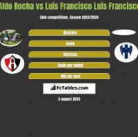 Aldo Rocha vs Luis Francisco Luis Francisco h2h player stats