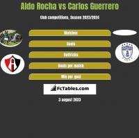 Aldo Rocha vs Carlos Guerrero h2h player stats