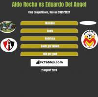 Aldo Rocha vs Eduardo Del Angel h2h player stats