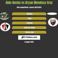Aldo Rocha vs Bryan Mendoza Cruz h2h player stats