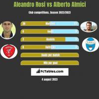 Aleandro Rosi vs Alberto Almici h2h player stats