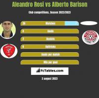 Aleandro Rosi vs Alberto Barison h2h player stats