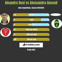 Aleandro Rosi vs Alessandro Bassoli h2h player stats