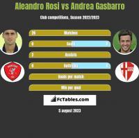 Aleandro Rosi vs Andrea Gasbarro h2h player stats