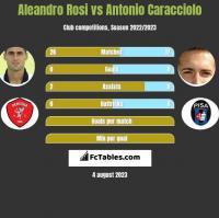 Aleandro Rosi vs Antonio Caracciolo h2h player stats