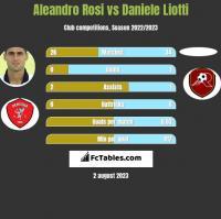 Aleandro Rosi vs Daniele Liotti h2h player stats