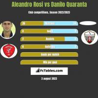 Aleandro Rosi vs Danilo Quaranta h2h player stats