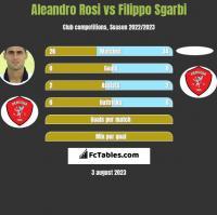 Aleandro Rosi vs Filippo Sgarbi h2h player stats