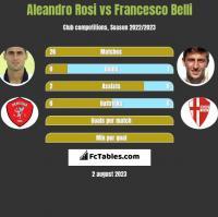 Aleandro Rosi vs Francesco Belli h2h player stats