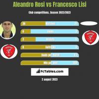 Aleandro Rosi vs Francesco Lisi h2h player stats