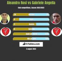 Aleandro Rosi vs Gabriele Angella h2h player stats