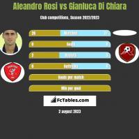 Aleandro Rosi vs Gianluca Di Chiara h2h player stats